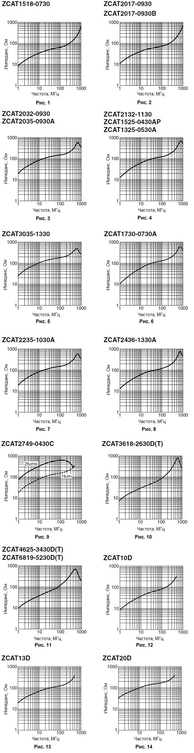 Импеданс от частоты