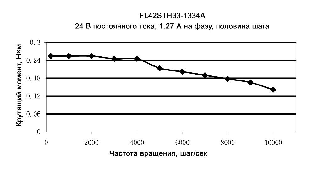 Нагрузочные характеристики модели FL42STH33-1334A