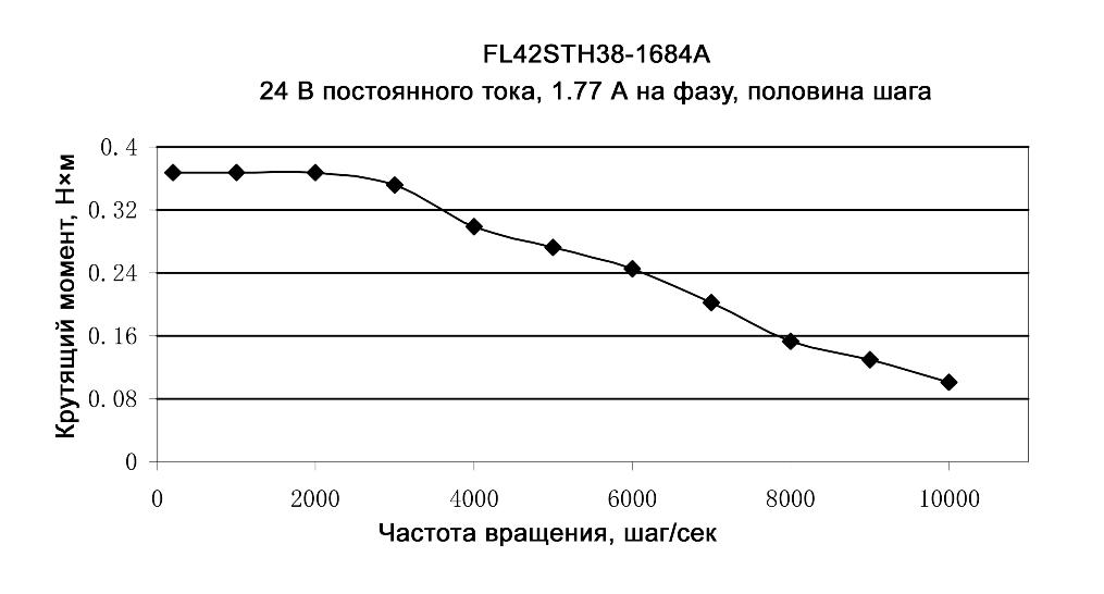 Нагрузочные характеристики модели FL42STH38-1684A