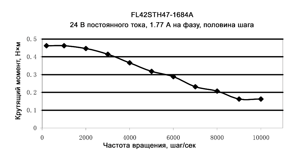 Нагрузочные характеристики модели FL42STH47-1684A